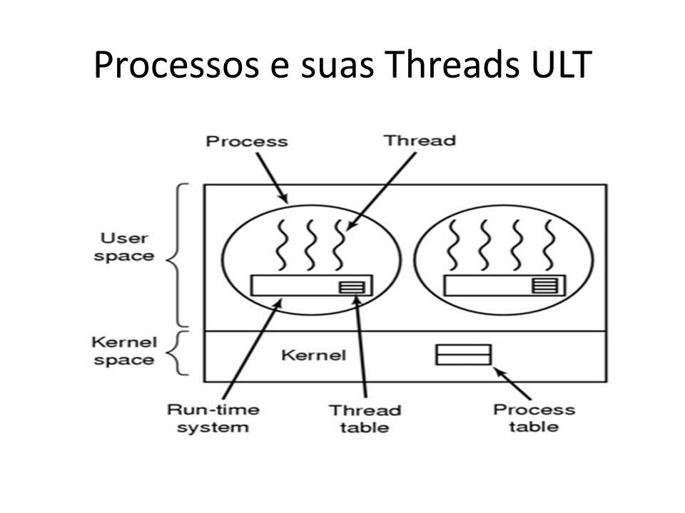 Processos e suas Threads ULT