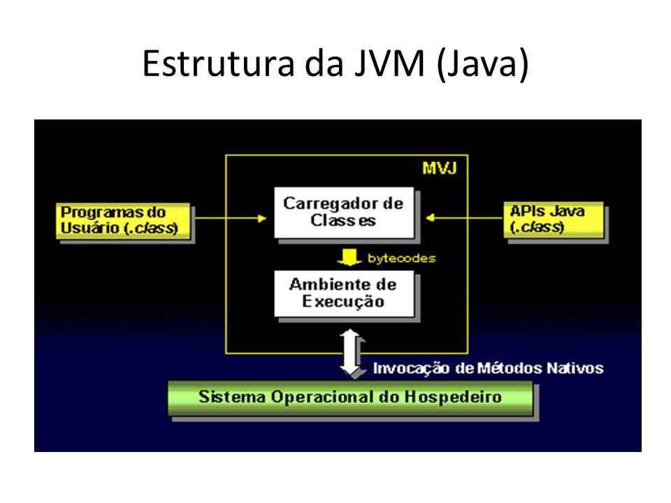 Estrutura da JVM (Java)