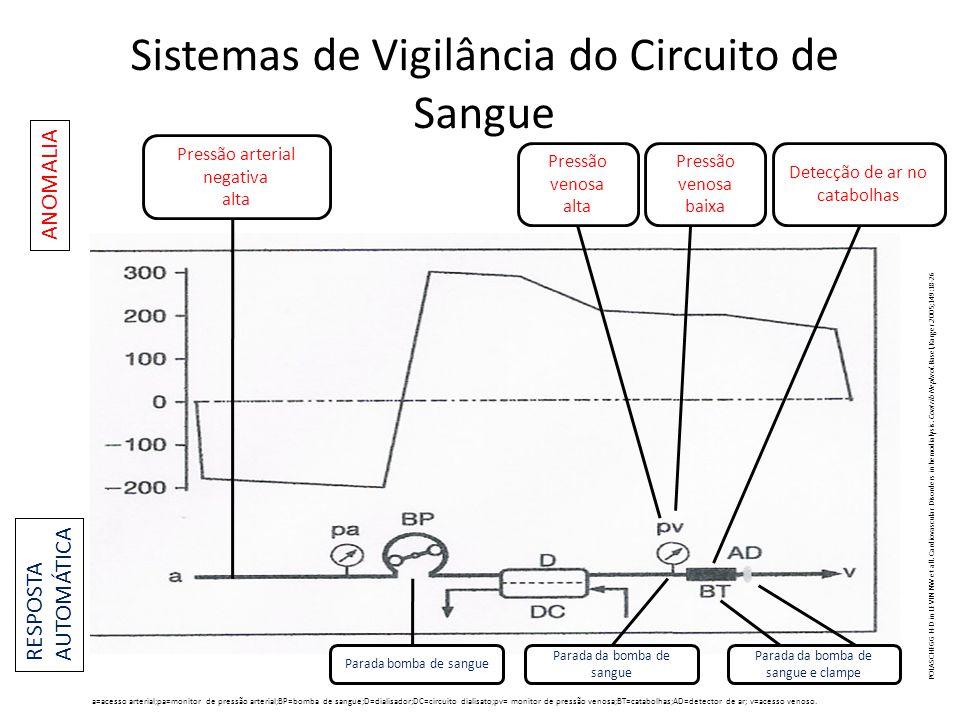 Sistemas de Vigilância do Circuito de Sangue a=acesso arterial;pa=monitor de pressão arterial;BP=bomba de sangue;D=dialisador;DC=circuito dialisato;pv