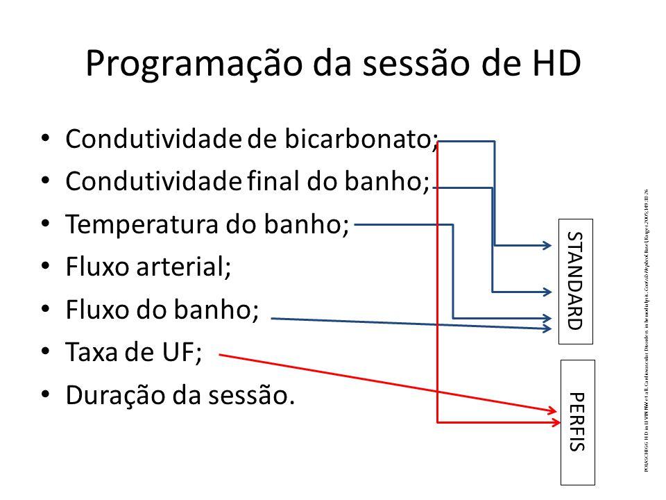 Programação da sessão de HD Condutividade de bicarbonato; Condutividade final do banho; Temperatura do banho; Fluxo arterial; Fluxo do banho; Taxa de