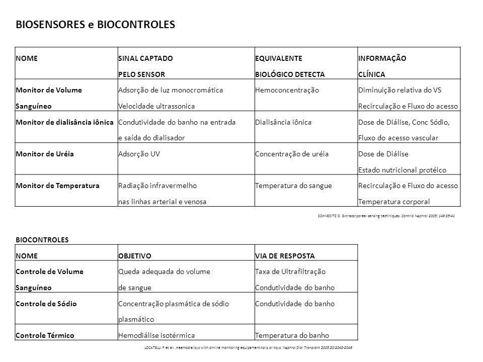 BIOSENSORES e BIOCONTROLES NOME SINAL CAPTADO EQUIVALENTE INFORMAÇÃO PELO SENSOR BIOLÓGICO DETECTACLÍNICA Monitor de VolumeAdsorção de luz monocromáti