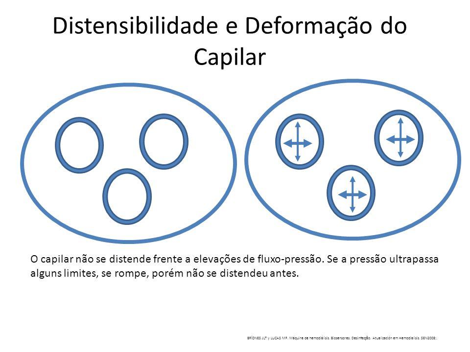 Distensibilidade e Deformação do Capilar O capilar não se distende frente a elevações de fluxo-pressão. Se a pressão ultrapassa alguns limites, se rom