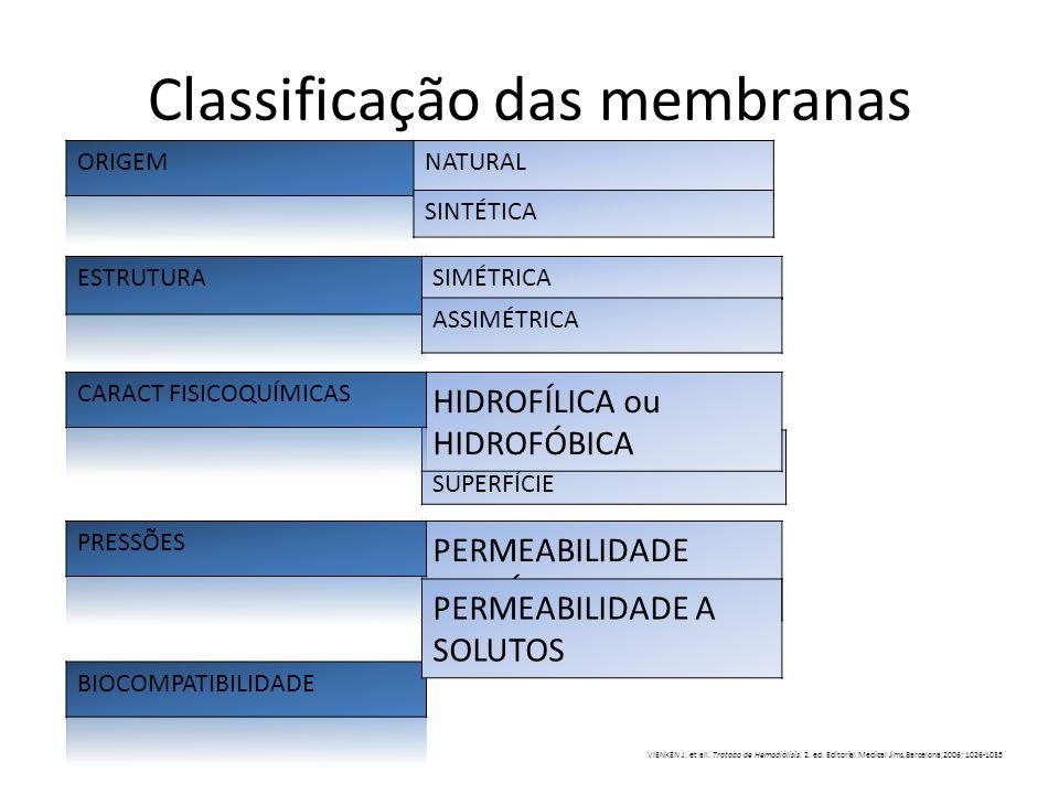 Classificação das membranas NATURAL SINTÉTICA SIMÉTRICA ASSIMÉTRICA PERMEABILIDADE HIDRÁULICA CARGA ELÉTRICA NA SUPERFÍCIE HIDROFÍLICA ou HIDROFÓBICA
