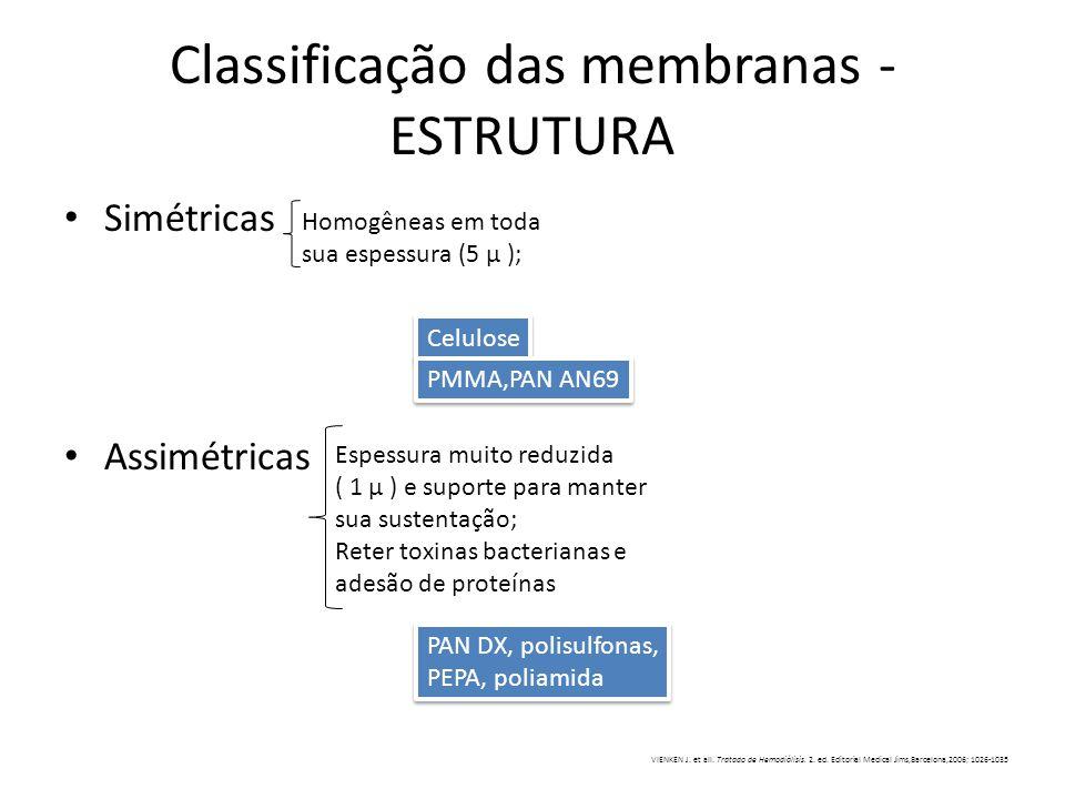Classificação das membranas - ESTRUTURA Simétricas Assimétricas Homogêneas em toda sua espessura (5 µ ); Espessura muito reduzida ( 1 µ ) e suporte pa