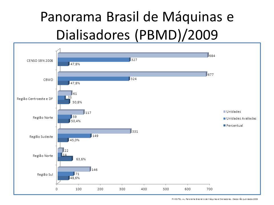 Panorama Brasil de Máquinas e Dialisadores (PBMD)/2009 PIMENTEL AL. Panorama Brasileiro de Máquinas e Dialisadores.. Dados não publicados.2009