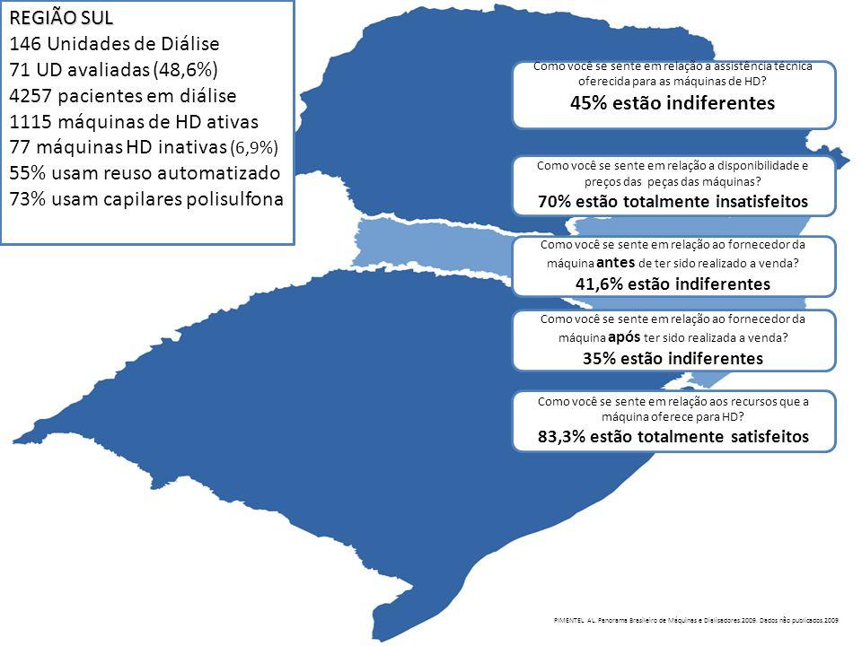 REGIÃO SUL 146 Unidades de Diálise 71 UD avaliadas (48,6%) 4257 pacientes em diálise 1115 máquinas de HD ativas 77 máquinas HD inativas (6,9%) 55% usa