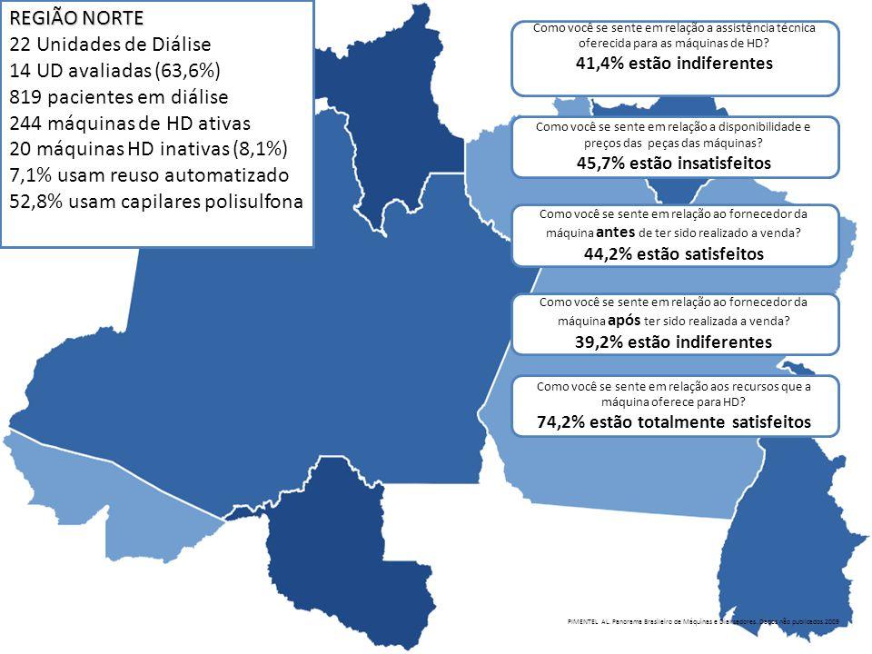 REGIÃO NORTE 22 Unidades de Diálise 14 UD avaliadas (63,6%) 819 pacientes em diálise 244 máquinas de HD ativas 20 máquinas HD inativas (8,1%) 7,1% usa