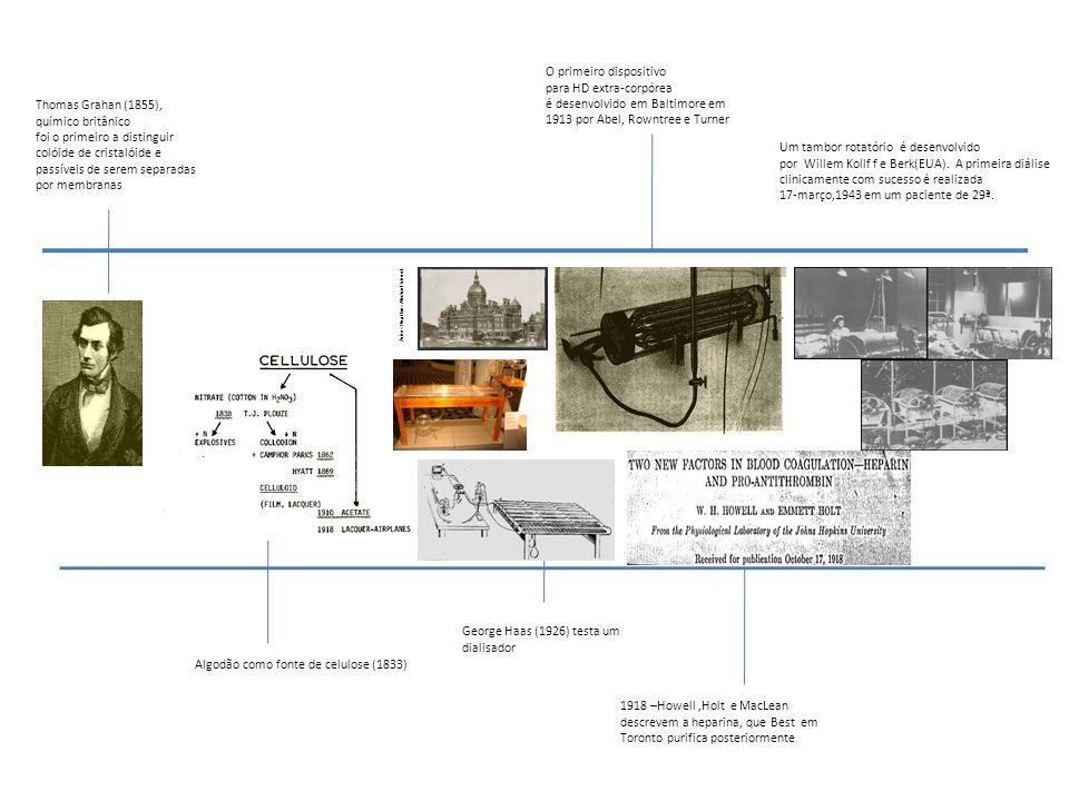 George Haas (1926) testa um dialisador Um tambor rotatório é desenvolvido por Willem Kollf f e Berk(EUA). A primeira diálise clinicamente com sucesso