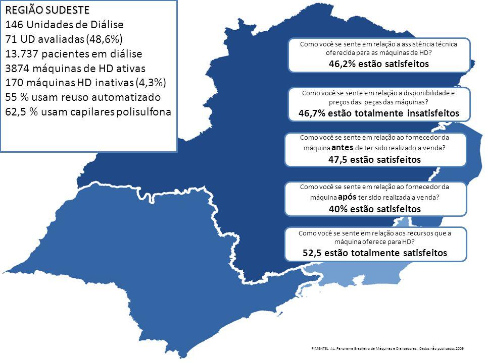 REGIÃO SUDESTE 146 Unidades de Diálise 71 UD avaliadas (48,6%) 13.737 pacientes em diálise 3874 máquinas de HD ativas 170 máquinas HD inativas (4,3%)