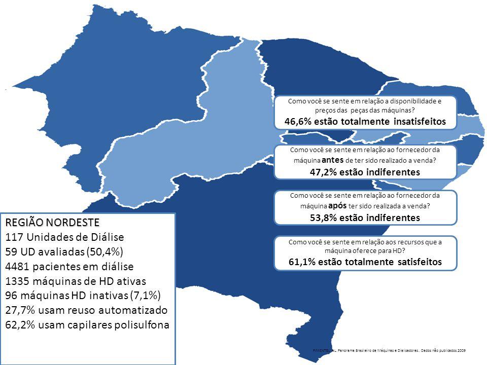 REGIÃO NORDESTE 117 Unidades de Diálise 59 UD avaliadas (50,4%) 4481 pacientes em diálise 1335 máquinas de HD ativas 96 máquinas HD inativas (7,1%) 27