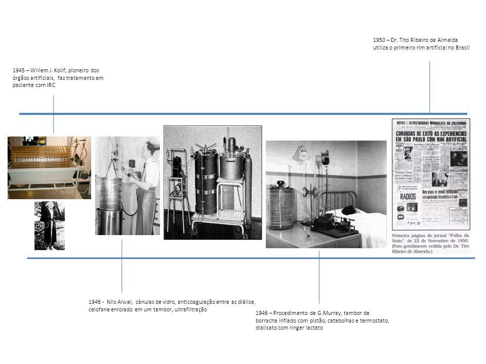 1946 – Procedimento de G.Murray, tambor de borracha inflado com pistão, catabolhas e termostato, dialisato com ringer lactato 1946 - Nils Alwal, cânul