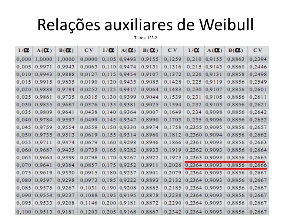 Relações auxiliares de Weibull Tabela 133.2