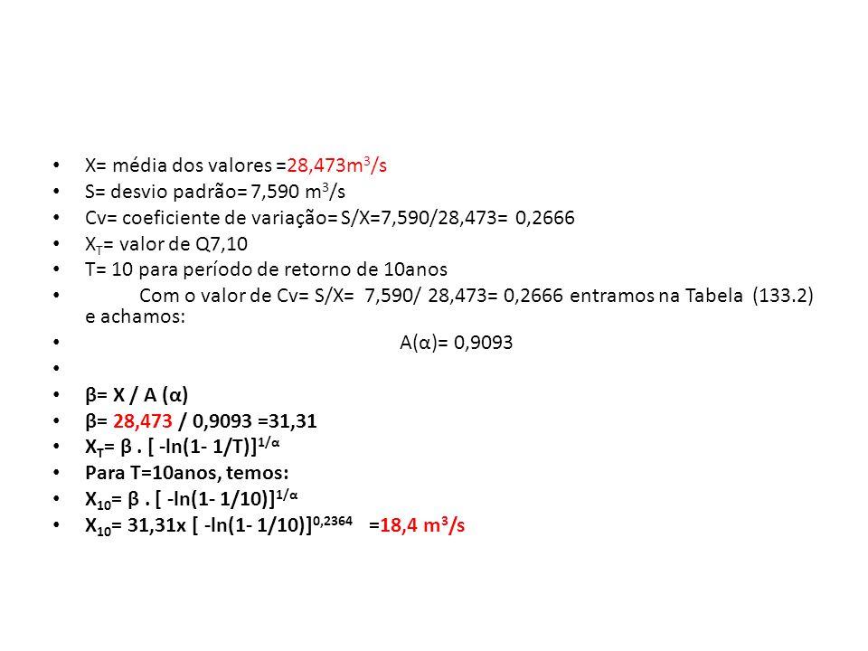X= média dos valores =28,473m 3 /s S= desvio padrão= 7,590 m 3 /s Cv= coeficiente de variação= S/X=7,590/28,473= 0,2666 X T = valor de Q7,10 T= 10 para período de retorno de 10anos Com o valor de Cv= S/X= 7,590/ 28,473= 0,2666 entramos na Tabela (133.2) e achamos: A(α)= 0,9093 β= X / A (α) β= 28,473 / 0,9093 =31,31 X T = β.