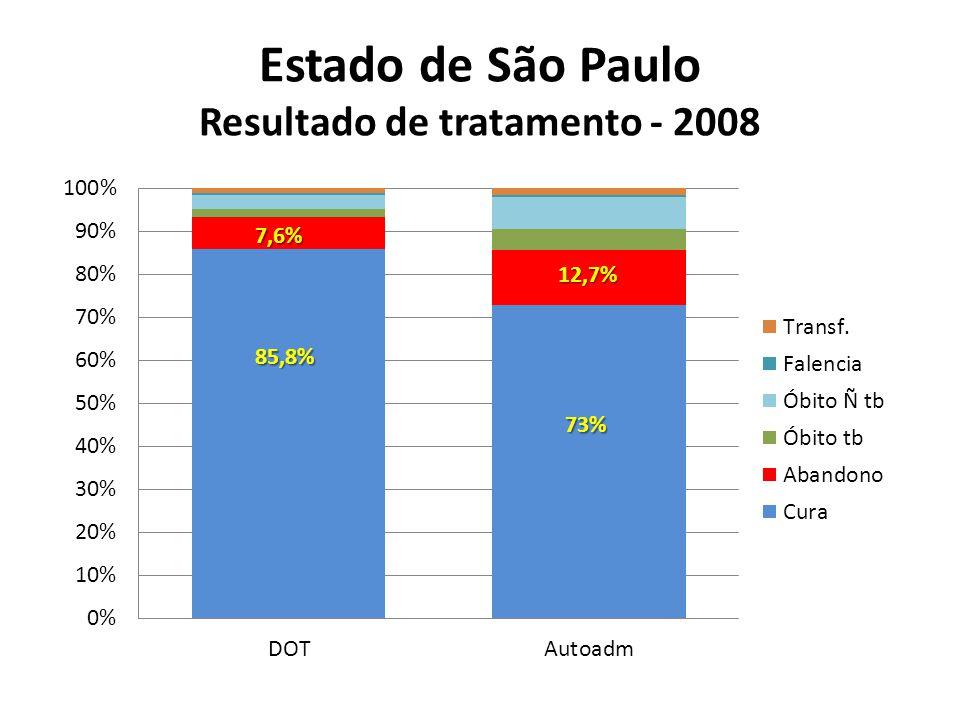Estado de São Paulo Resultado de tratamento - 2008 7,6% 85,8% 12,7% 73%