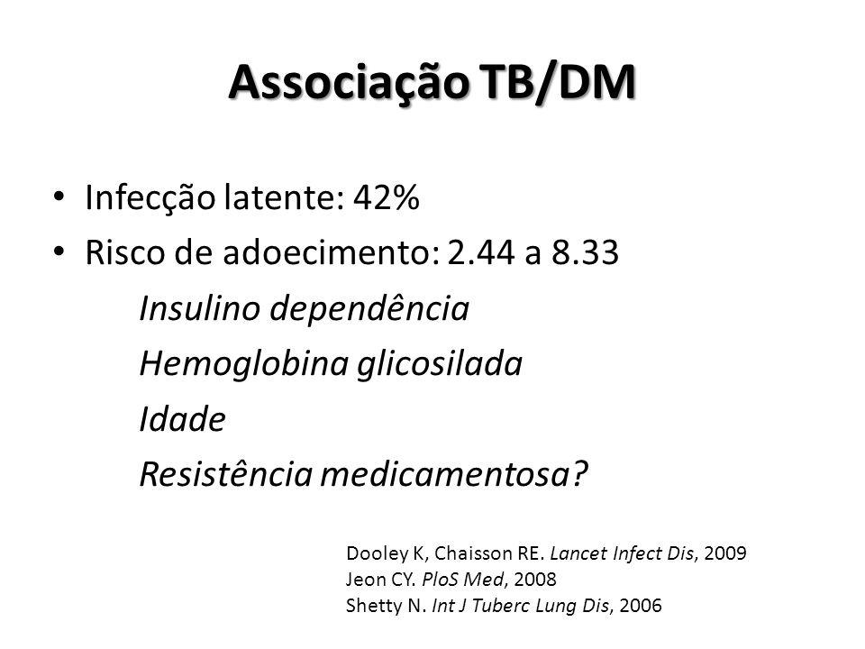 Associação TB/DM Infecção latente: 42% Risco de adoecimento: 2.44 a 8.33 Insulino dependência Hemoglobina glicosilada Idade Resistência medicamentosa.