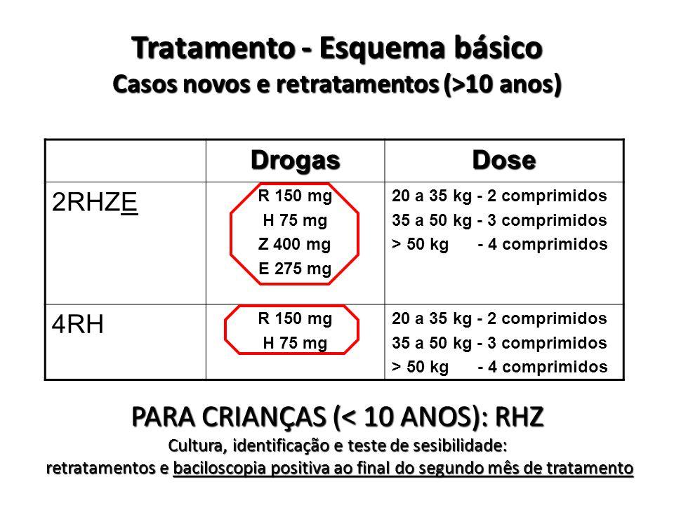 Tratamento - Esquema básico Casos novos e retratamentos (>10 anos) DrogasDose 2RHZE R 150 mg H 75 mg Z 400 mg E 275 mg 20 a 35 kg - 2 comprimidos 35 a 50 kg - 3 comprimidos > 50 kg - 4 comprimidos 4RH R 150 mg H 75 mg 20 a 35 kg - 2 comprimidos 35 a 50 kg - 3 comprimidos > 50 kg - 4 comprimidos PARA CRIANÇAS (< 10 ANOS): RHZ Cultura, identificação e teste de sesibilidade: retratamentos e baciloscopia positiva ao final do segundo mês de tratamento