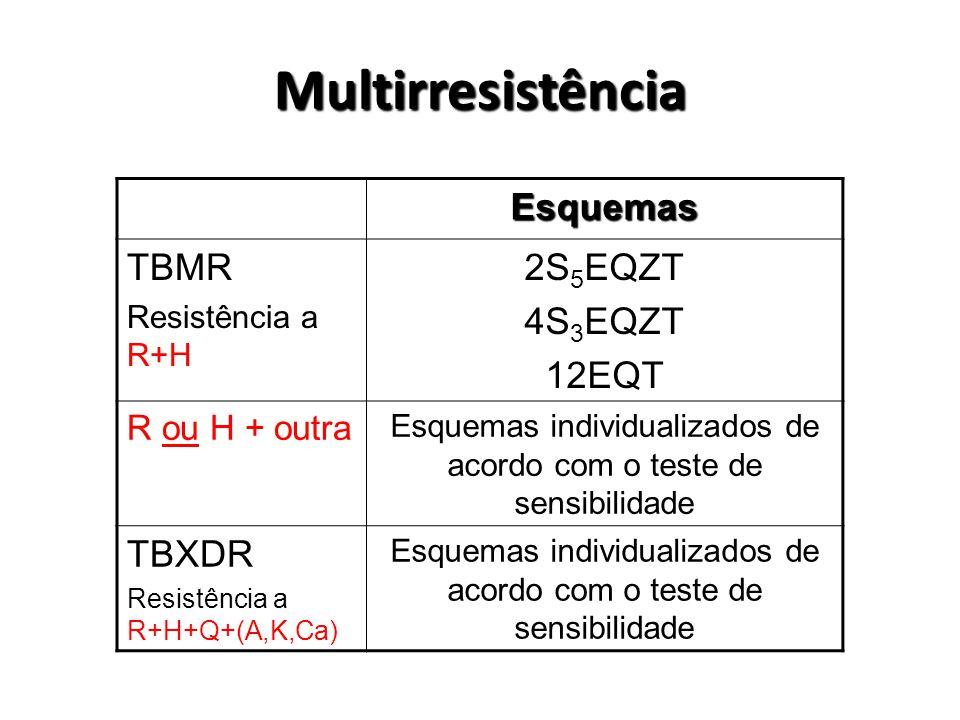 Multirresistência Esquemas TBMR Resistência a R+H 2S 5 EQZT 4S 3 EQZT 12EQT R ou H + outra Esquemas individualizados de acordo com o teste de sensibilidade TBXDR Resistência a R+H+Q+(A,K,Ca) Esquemas individualizados de acordo com o teste de sensibilidade