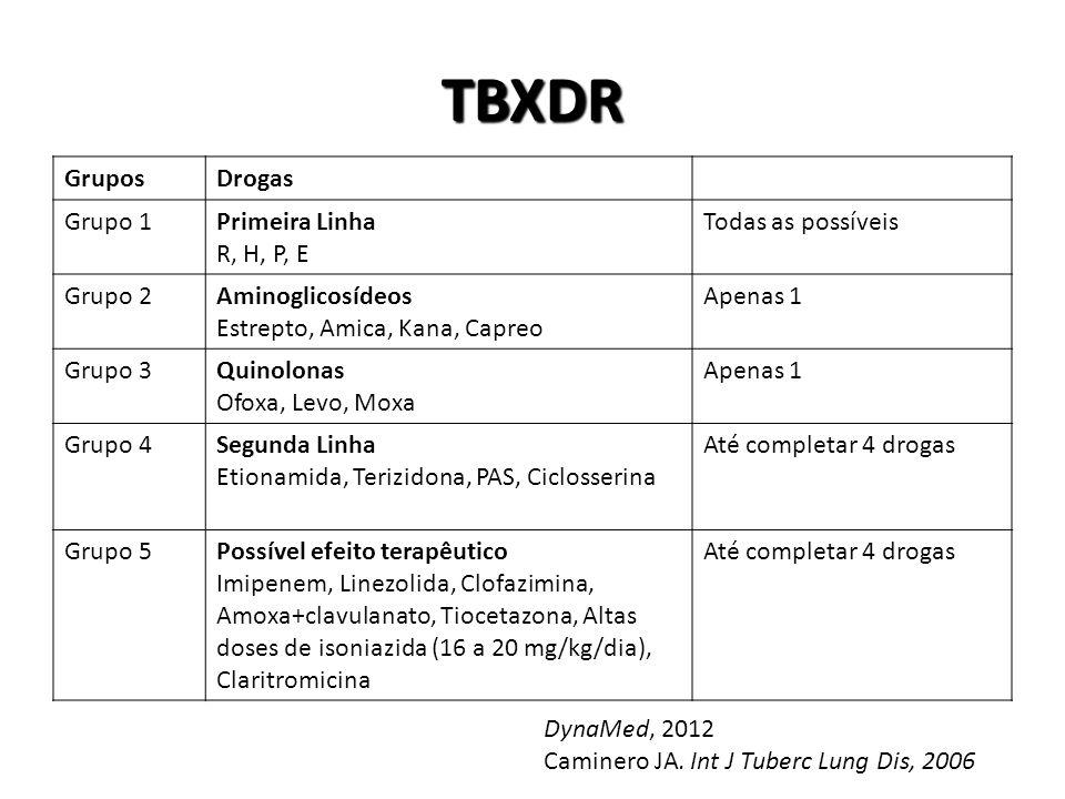 TBXDR GruposDrogas Grupo 1Primeira Linha R, H, P, E Todas as possíveis Grupo 2Aminoglicosídeos Estrepto, Amica, Kana, Capreo Apenas 1 Grupo 3Quinolonas Ofoxa, Levo, Moxa Apenas 1 Grupo 4Segunda Linha Etionamida, Terizidona, PAS, Ciclosserina Até completar 4 drogas Grupo 5Possível efeito terapêutico Imipenem, Linezolida, Clofazimina, Amoxa+clavulanato, Tiocetazona, Altas doses de isoniazida (16 a 20 mg/kg/dia), Claritromicina Até completar 4 drogas DynaMed, 2012 Caminero JA.
