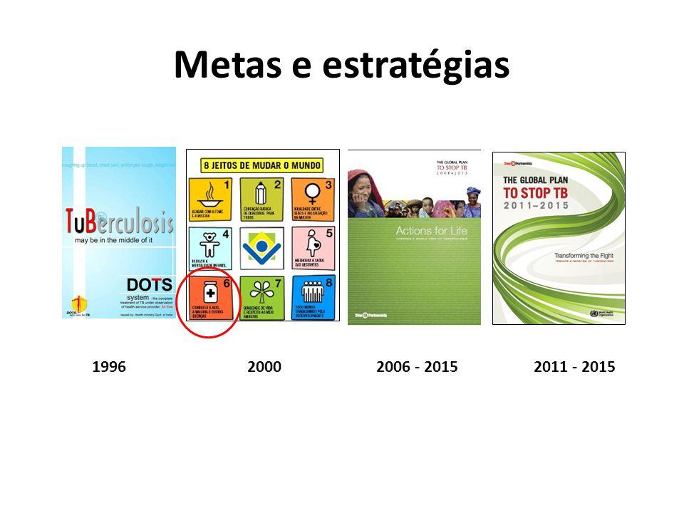 Metas e estratégias 19962006 - 20152011 - 20152000