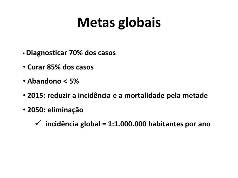 Metas globais Diagnosticar 70% dos casos Curar 85% dos casos Abandono < 5% 2015: reduzir a incidência e a mortalidade pela metade 2050: eliminação incidência global = 1:1.000.000 habitantes por ano