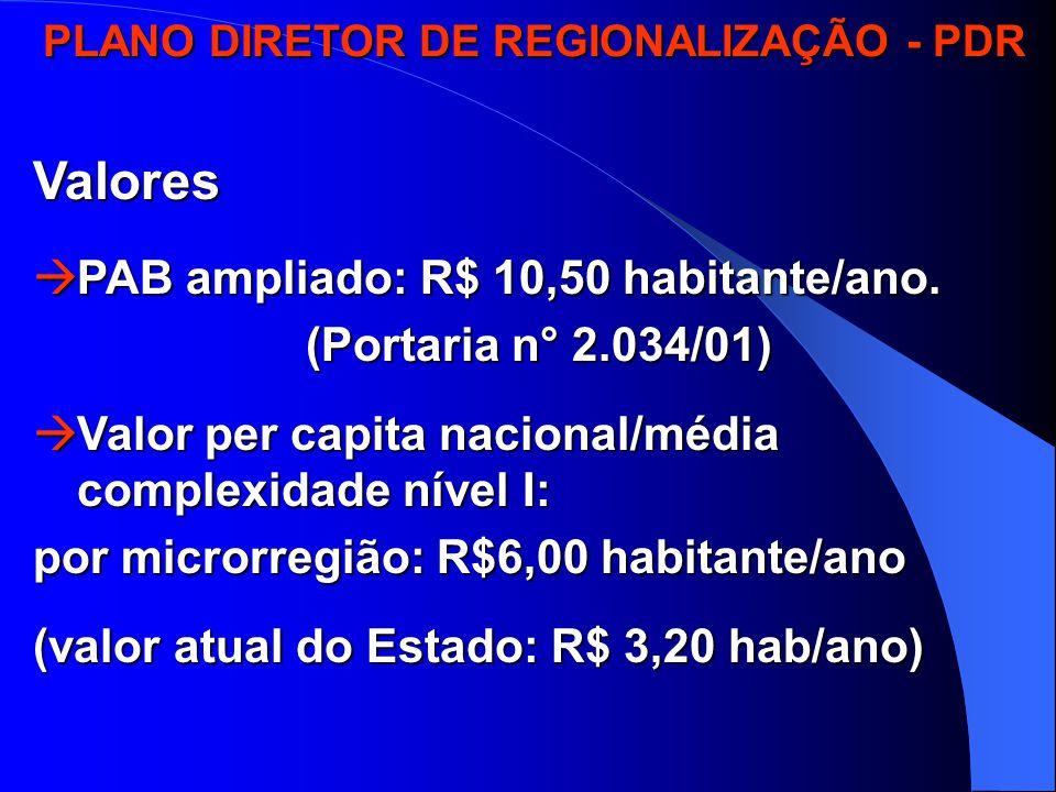 PLANO DIRETOR DE REGIONALIZAÇÃO - PDR PLANO DIRETOR DE REGIONALIZAÇÃO - PDRValores  PAB ampliado: R$ 10,50 habitante/ano.