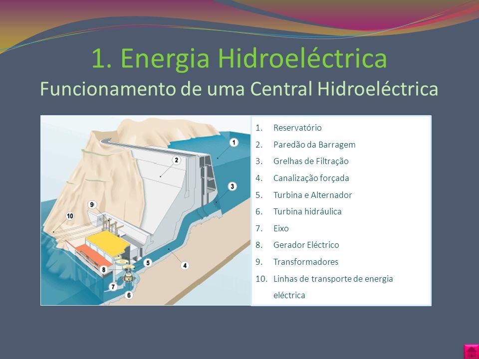 1. Energia Hidroeléctrica Funcionamento de uma Central Hidroeléctrica 1.Reservatório 2.Paredão da Barragem 3.Grelhas de Filtração 4.Canalização forçad