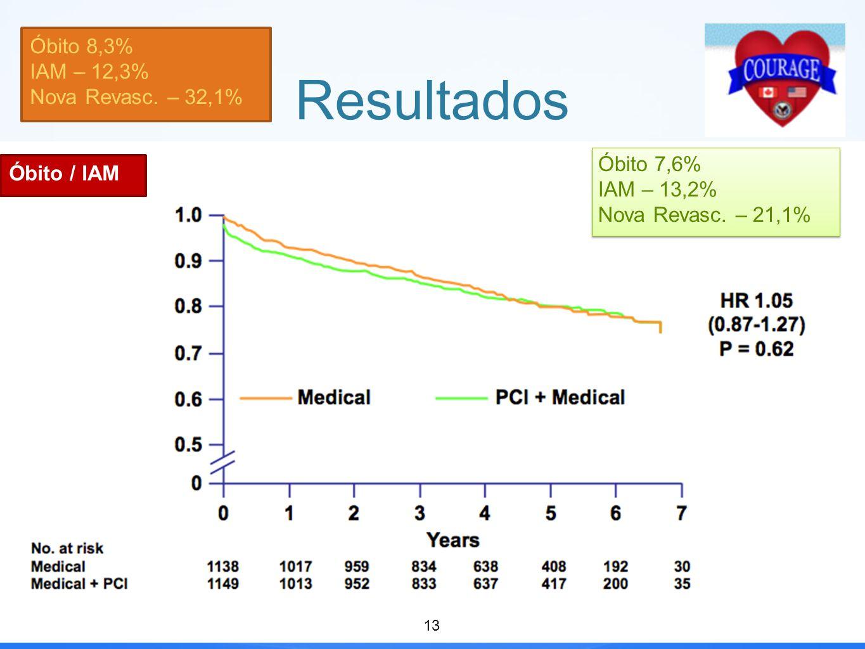 Resultados Óbito 7,6% IAM – 13,2% Nova Revasc.– 21,1% Óbito 7,6% IAM – 13,2% Nova Revasc.
