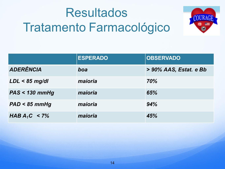 Resultados Tratamento Farmacológico ESPERADOOBSERVADO ADERÊNCIAboa> 90% AAS, Estat.