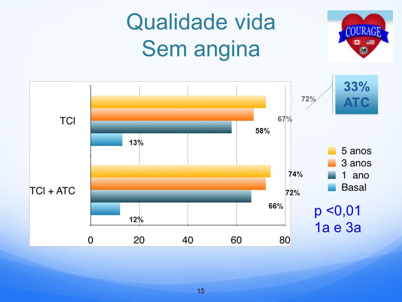 Qualidade vida Sem angina  72%  67% 58% 13% 74% 72% 66% 12% 33% ATC 15 p <0,01 1a e 3a