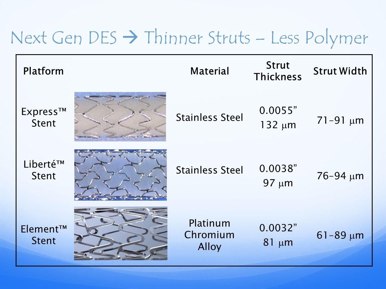 Next Gen DES  Thinner Struts – Less Polymer PlatformMaterial Strut Thickness Strut Width Express™ Stent Stainless Steel 0.0055 132  m 71–91  m Liberté™ Stent Stainless Steel 0.0038 97  m 76–94  m Element™ Stent Platinum Chromium Alloy 0.0032 81  m 61–89  m
