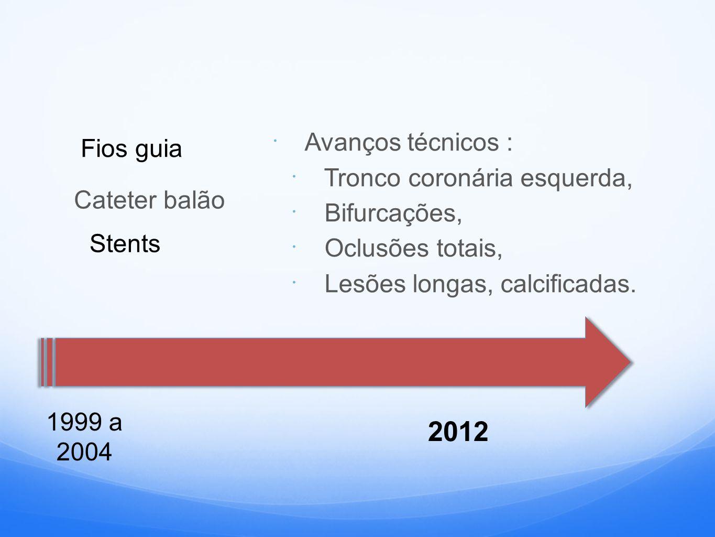 1999 a 2004 Fios guia Cateter balão Stents  Avanços técnicos :  Tronco coronária esquerda,  Bifurcações,  Oclusões totais,  Lesões longas, calcificadas.