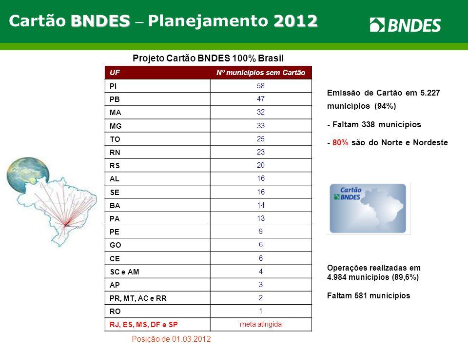 BNDES2012 Cartão BNDES – Planejamento 2012 Projeto Cartão BNDES 100% Brasil UFNº municípios sem Cartão PI58 PB47 MA32 MG33 TO25 RN23 RS20 AL16 SE16 BA14 PA13 PE9 GO6 CE6 SC e AM4 AP3 PR, MT, AC e RR2 RO1 RJ, ES, MS, DF e SPmeta atingida Posição de 01.03.2012 Emissão de Cartão em 5.227 municípios (94%) - Faltam 338 municípios - 80% são do Norte e Nordeste Operações realizadas em 4.984 municípios (89,6%) Faltam 581 municipios