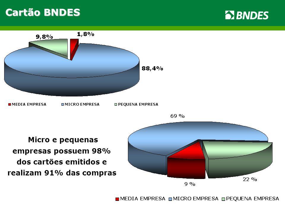 Micro e pequenas empresas possuem 98% dos cartões emitidos e realizam 91% das compras Cartão BNDES