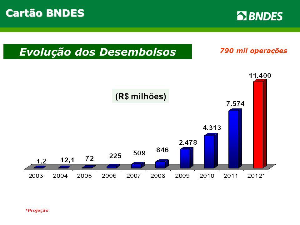 *Projeção 790 mil operações (R$ milhões) Evolução dos Desembolsos Cartão BNDES