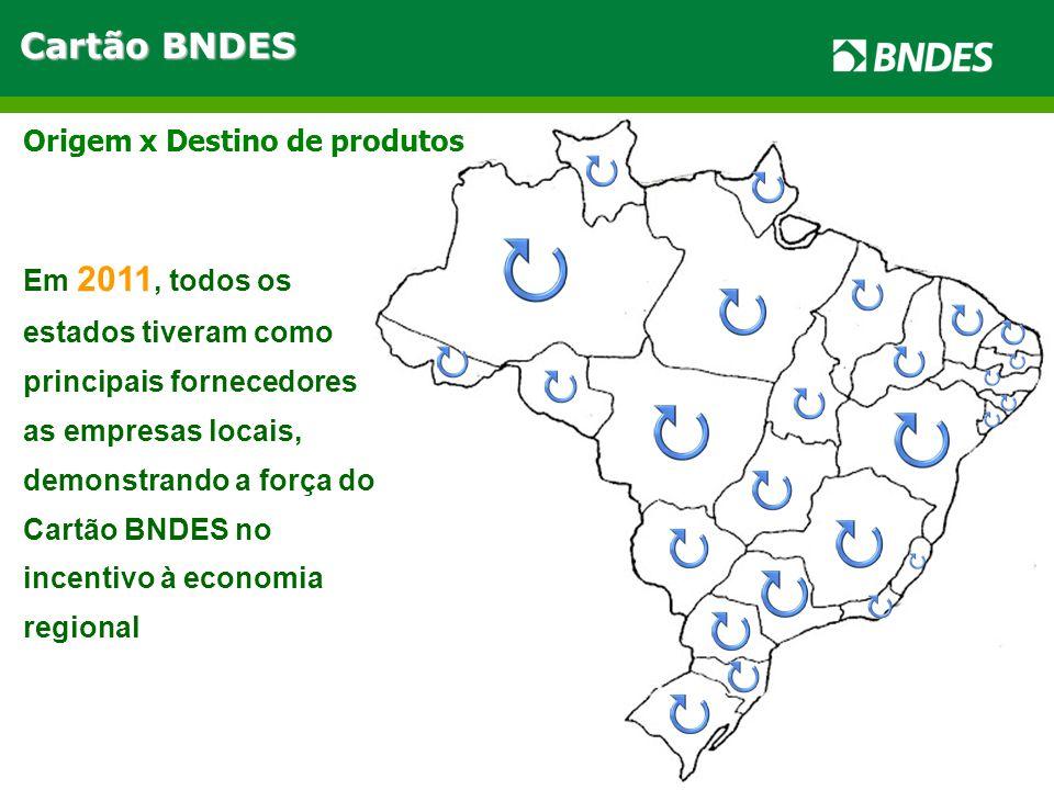 Cartão BNDES Em 2011, todos os estados tiveram como principais fornecedores as empresas locais, demonstrando a força do Cartão BNDES no incentivo à economia regional Origem x Destino de produtos