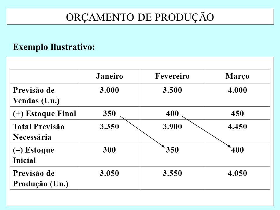 ORÇAMENTO DE PRODUÇÃO Exemplo Ilustrativo: JaneiroFevereiroMarço Previsão de Vendas (Un.) 3.0003.5004.000 (+) Estoque Final350400450 Total Previsão Ne