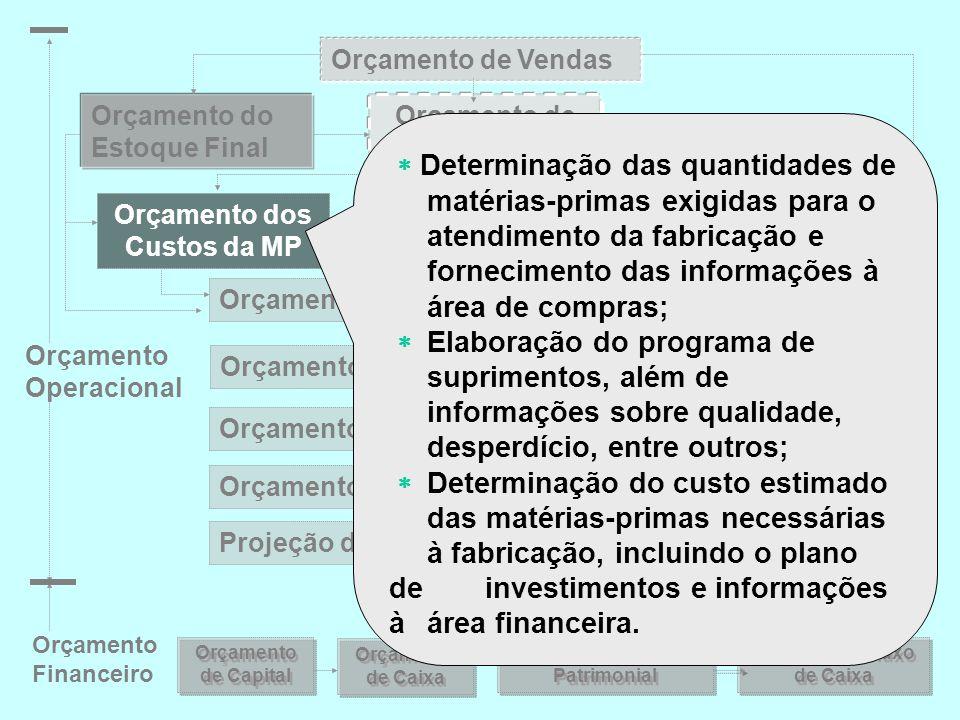 Orçamento de Vendas Orçamento de Fabricação Orçamento do Estoque Final Orçamento dos Custos da MP Orçamento dos Custos da MOD Orçamento do CIF Orçamen
