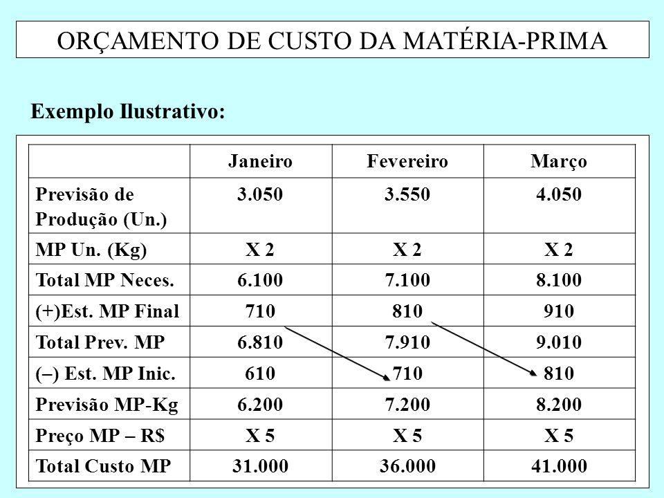 ORÇAMENTO DE CUSTO DA MATÉRIA-PRIMA Exemplo Ilustrativo: JaneiroFevereiroMarço Previsão de Produção (Un.) 3.0503.5504.050 MP Un. (Kg)X 2 Total MP Nece