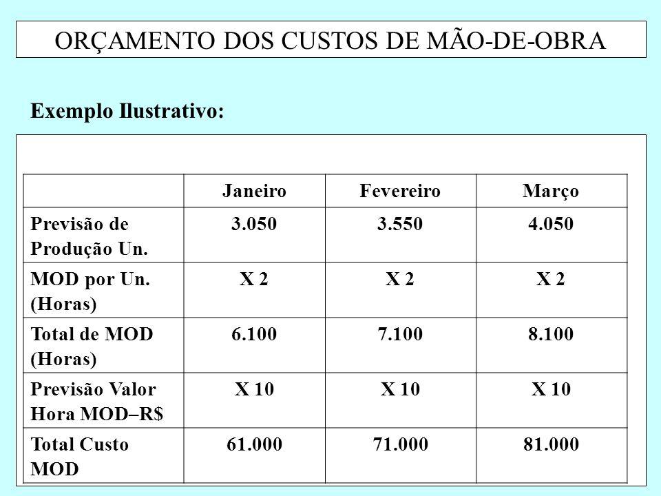 ORÇAMENTO DOS CUSTOS DE MÃO-DE-OBRA Exemplo Ilustrativo: JaneiroFevereiroMarço Previsão de Produção Un. 3.0503.5504.050 MOD por Un. (Horas) X 2 Total