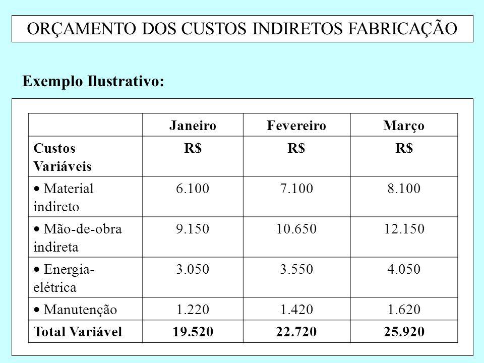 ORÇAMENTO DOS CUSTOS INDIRETOS FABRICAÇÃO Exemplo Ilustrativo: JaneiroFevereiroMarço Custos Variáveis R$  Material indireto 6.1007.1008.100  Mão-de-
