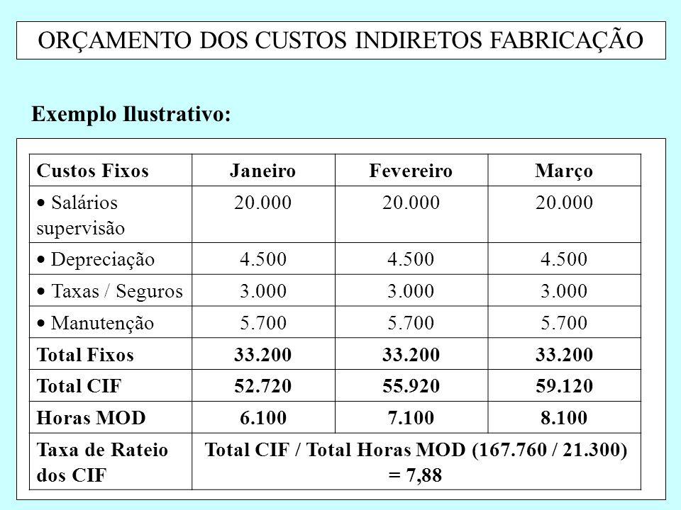 ORÇAMENTO DOS CUSTOS INDIRETOS FABRICAÇÃO Exemplo Ilustrativo: Custos FixosJaneiroFevereiroMarço  Salários supervisão 20.000  Depreciação 4.500  Ta