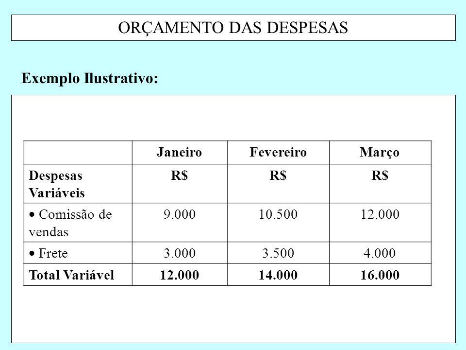 ORÇAMENTO DAS DESPESAS Exemplo Ilustrativo: JaneiroFevereiroMarço Despesas Variáveis R$  Comissão de vendas 9.00010.50012.000  Frete 3.0003.5004.000