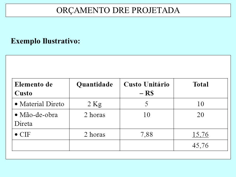 ORÇAMENTO DRE PROJETADA Exemplo Ilustrativo: Elemento de Custo QuantidadeCusto Unitário – R$ Total  Material Direto 2 Kg510  Mão-de-obra Direta 2 ho