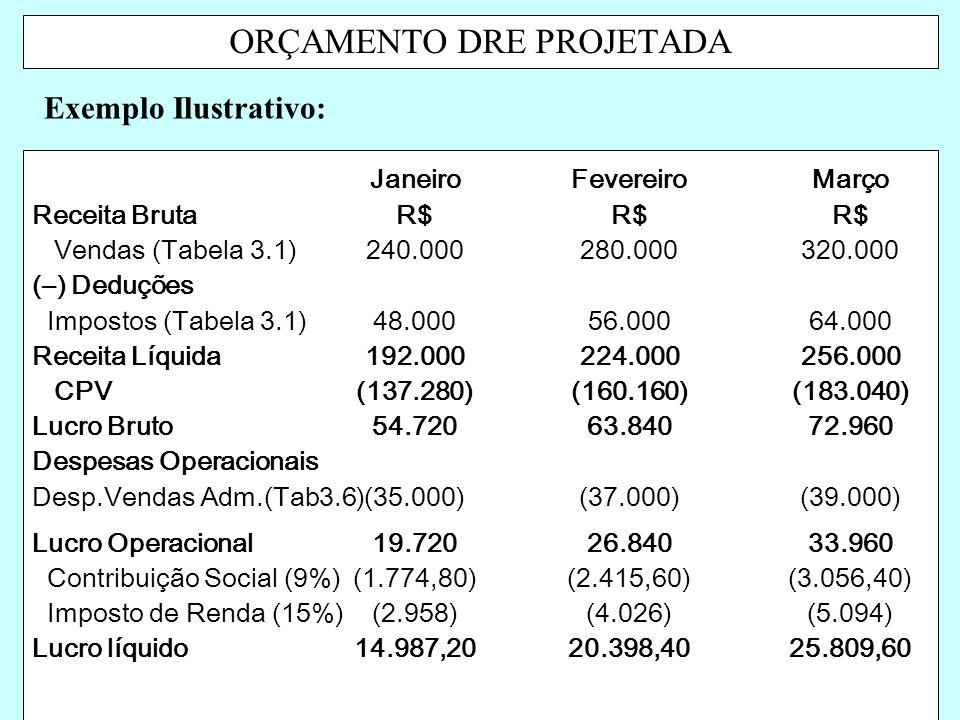 ORÇAMENTO DRE PROJETADA Exemplo Ilustrativo: JaneiroFevereiroMarço Receita BrutaR$ Vendas (Tabela 3.1)240.000280.000320.000 (–) Deduções Impostos (Tab
