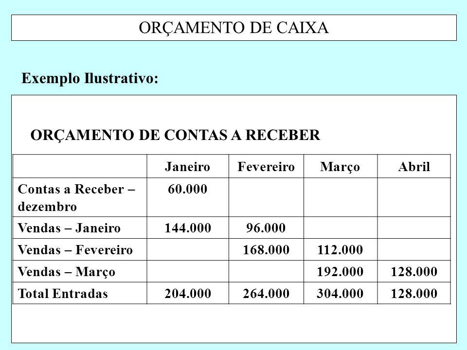 ORÇAMENTO DE CAIXA Exemplo Ilustrativo: JaneiroFevereiroMarçoAbril Contas a Receber – dezembro 60.000 Vendas – Janeiro144.00096.000 Vendas – Fevereiro