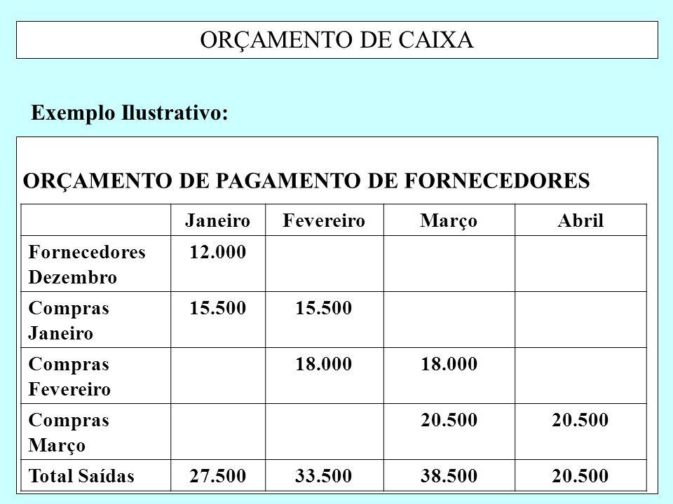 ORÇAMENTO DE CAIXA Exemplo Ilustrativo: JaneiroFevereiroMarçoAbril Fornecedores Dezembro 12.000 Compras Janeiro 15.500 Compras Fevereiro 18.000 Compra