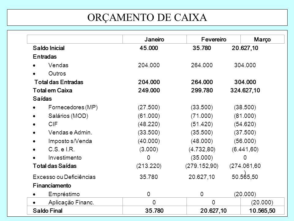 ORÇAMENTO DE CAIXA Saldo Inicial45.00035.78020.627,10 Entradas  Vendas204.000264.000304.000  Outros Total das Entradas204.000264.000304.000 Total em