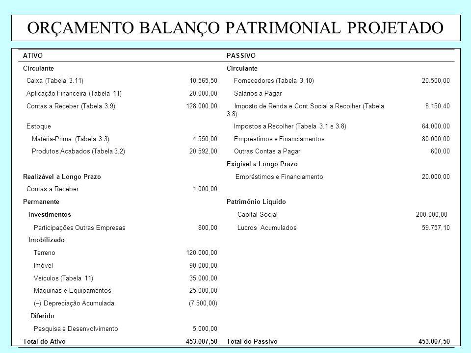 ORÇAMENTO BALANÇO PATRIMONIAL PROJETADO ATIVOPASSIVO Circulante Caixa (Tabela 3.11)10.565,50 Fornecedores (Tabela 3.10)20.500,00 Aplicação Financeira
