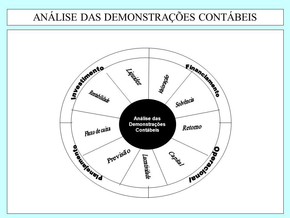 ANÁLISE DAS DEMONSTRAÇÕES CONTÁBEIS Análise das Demonstrações Contábeis