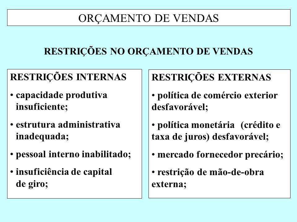 ORÇAMENTO DE VENDAS RESTRIÇÕES INTERNAS capacidade produtiva insuficiente; estrutura administrativa inadequada; pessoal interno inabilitado; insuficiê
